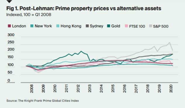 Source: Knight Frank Prime Global Cities Index
